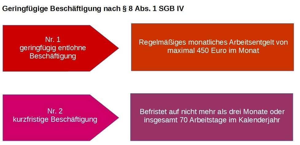 Grafik: Geringfügige Beschäftigung nach § 8 Abs. 1 Nr.1 und 2 SGB IV
