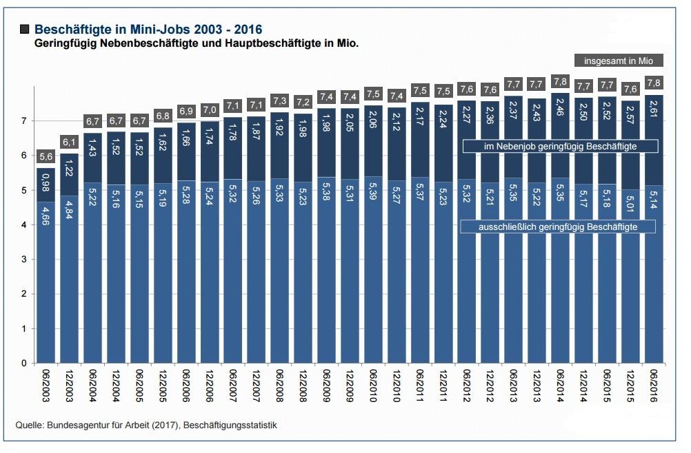 Beschäftigungsstatistik, Beschäftigte in Minijobs von 2003 bis 2016